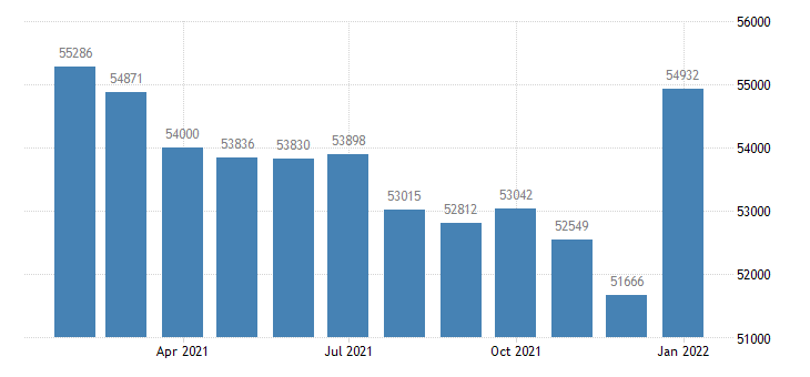 united states civilian labor force in johnstown pa msa thous of persons m nsa fed data