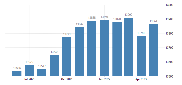 united states civilian labor force in jones county ga thous of persons m nsa fed data