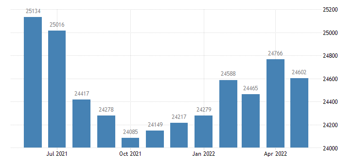 united states civilian labor force in jones county ms thous of persons m nsa fed data