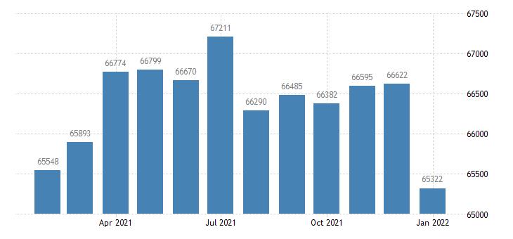 united states civilian labor force in jonesboro ar msa thous of persons m nsa fed data