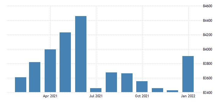 united states civilian labor force in joplin mo msa persons fed data