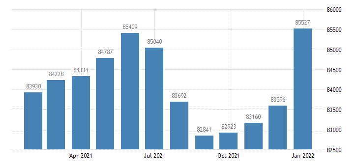 united states civilian labor force in joplin mo msa thous of persons m nsa fed data