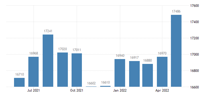united states civilian labor force in juneau borough city ak thous of persons m nsa fed data
