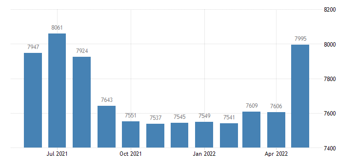 united states civilian labor force in kalkaska county mi thous of persons m nsa fed data