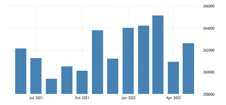 united states civilian labor force in kane county il thous of persons m nsa fed data