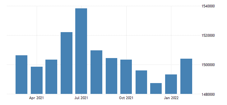 united states civilian labor force in kansas thous of persons m nsa fed data