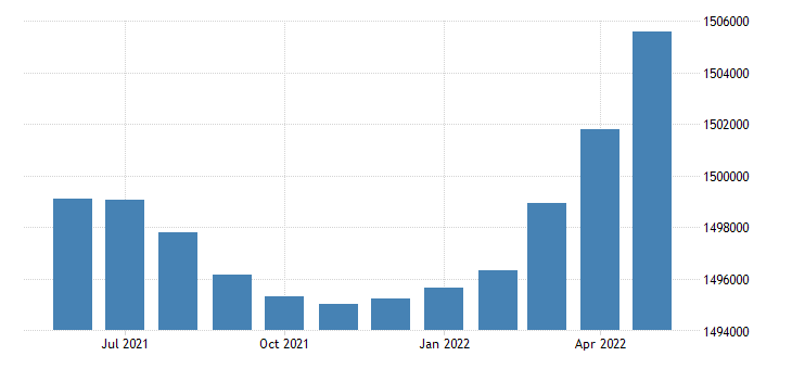 united states civilian labor force in kansas thous of persons m sa fed data