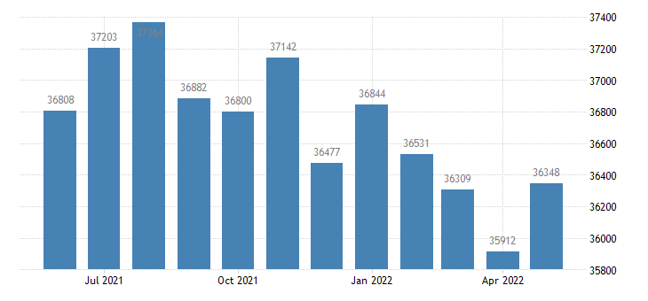 united states civilian labor force in kauai county hi thous of persons m nsa fed data