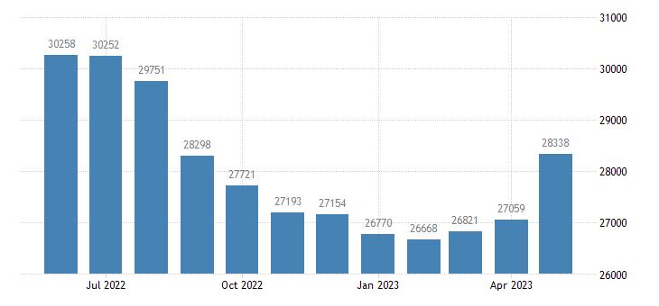 united states civilian labor force in kenai peninsula borough ak thous of persons m nsa fed data