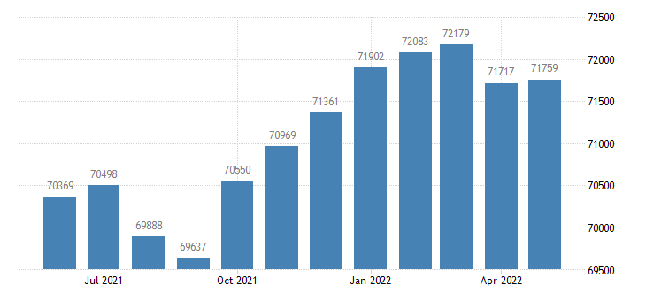 united states civilian labor force in kendall county il thous of persons m nsa fed data