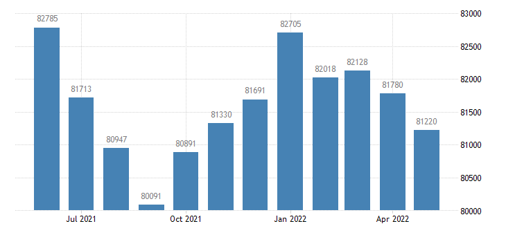 united states civilian labor force in kent county de thous of persons m nsa fed data