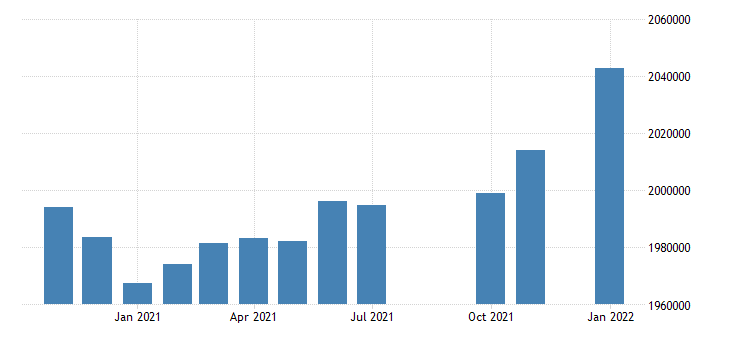 united states civilian labor force in kentucky thous of persons m nsa fed data