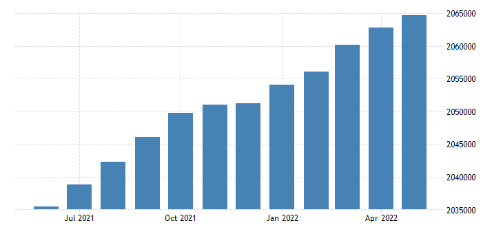 united states civilian labor force in kentucky thous of persons m sa fed data