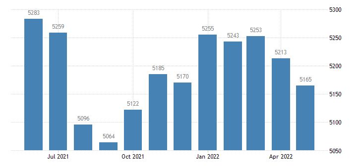 united states civilian labor force in keokuk county ia thous of persons m nsa fed data