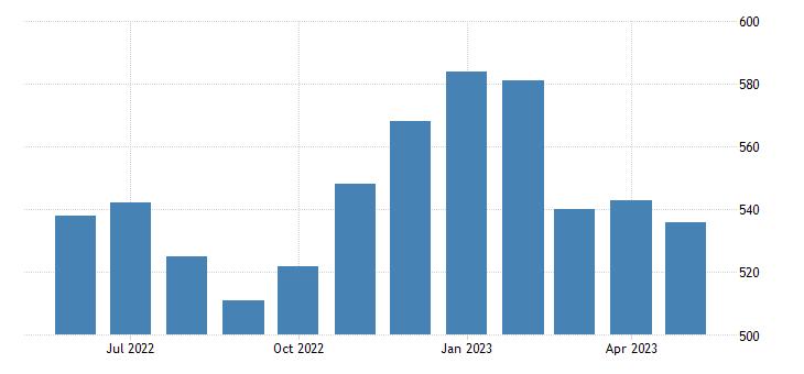 united states civilian labor force in keya paha county ne thous of persons m nsa fed data
