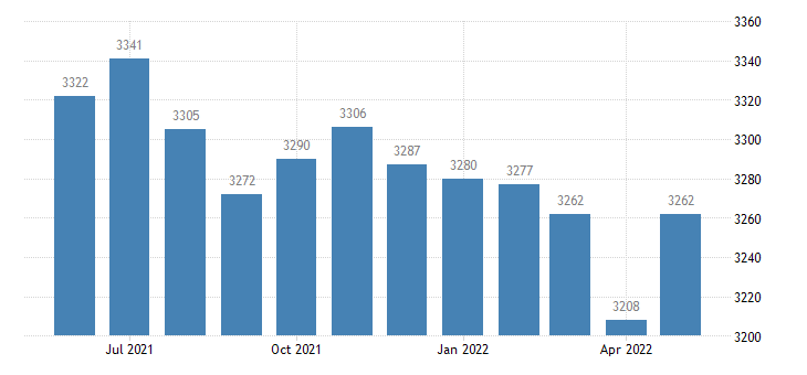 united states civilian labor force in kingman county ks thous of persons m nsa fed data