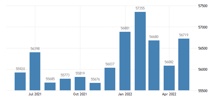 united states civilian labor force in kings county ca thous of persons m nsa fed data