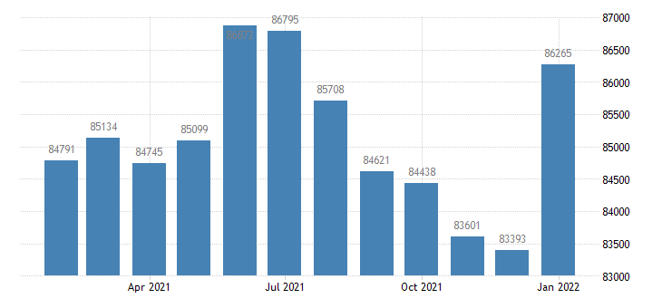 united states civilian labor force in kingston ny msa thous of persons m nsa fed data