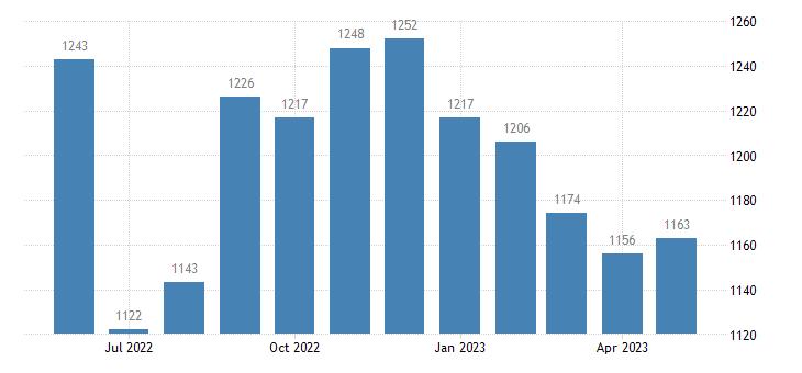 united states civilian labor force in kiowa county ks thous of persons m nsa fed data