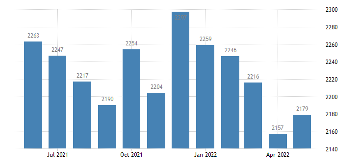 united states civilian labor force in kittson county mn thous of persons m nsa fed data