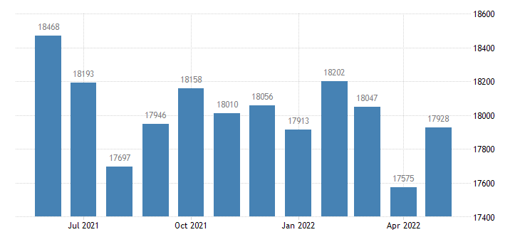 united states civilian labor force in knox county in thous of persons m nsa fed data
