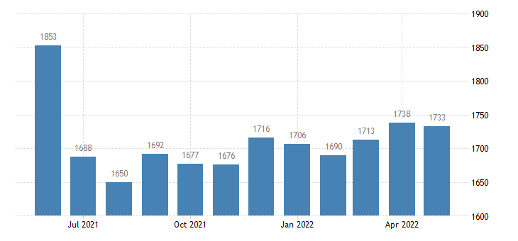 united states civilian labor force in knox county mo thous of persons m nsa fed data