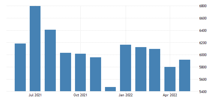 united states civilian labor force in kodiak island borough ak thous of persons m nsa fed data