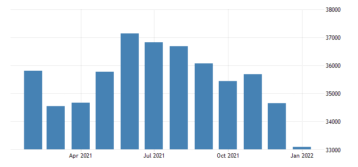 united states civilian labor force in kokomo in msa thous of persons m nsa fed data