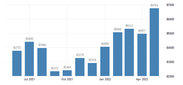 united states civilian labor force in kootenai county id thous of persons m nsa fed data