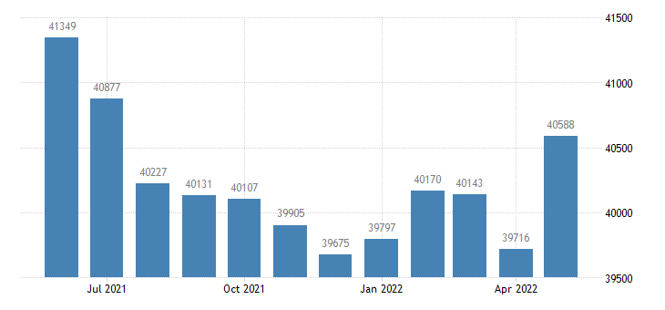 united states civilian labor force in kosciusko county in thous of persons m nsa fed data