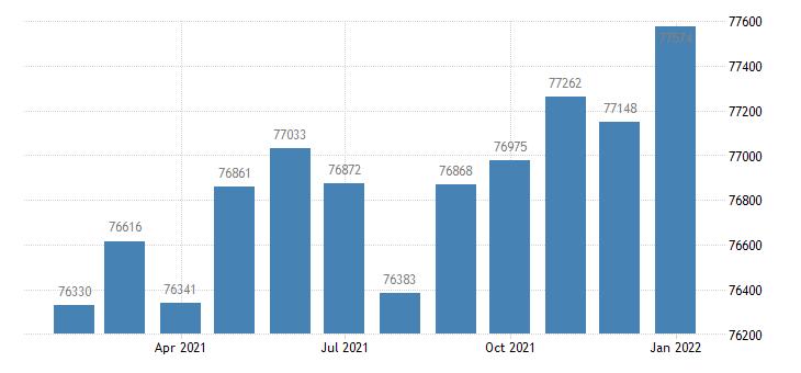 united states civilian labor force in la crosse wi mn msa thous of persons m nsa fed data
