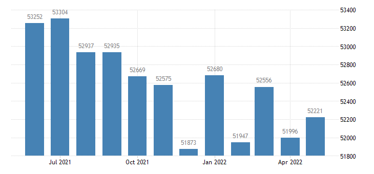 united states civilian labor force in la salle county il thous of persons m nsa fed data
