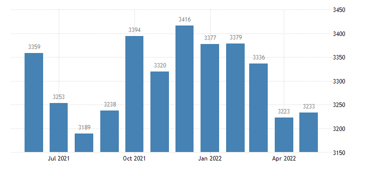 united states civilian labor force in lac qui parle county mn thous of persons m nsa fed data