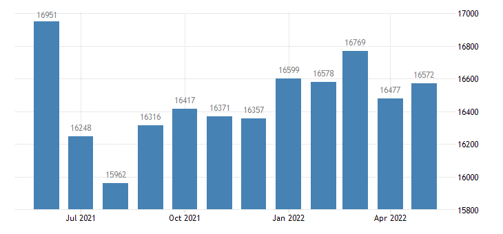 united states civilian labor force in laclede county mo thous of persons m nsa fed data