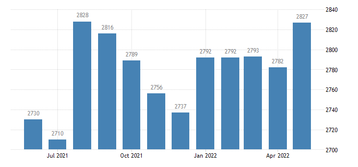 united states civilian labor force in lafayette county fl thous of persons m nsa fed data