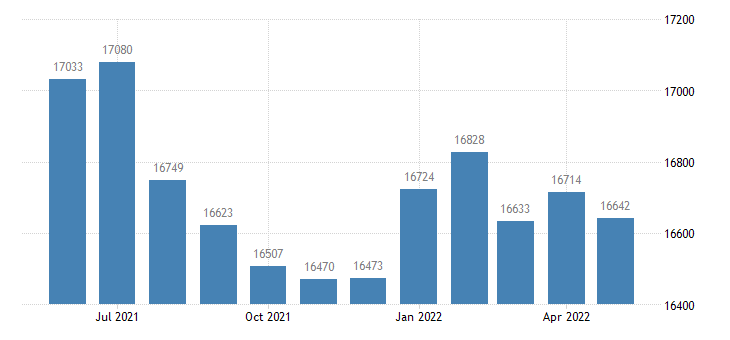 united states civilian labor force in lafayette county mo thous of persons m nsa fed data