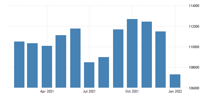 united states civilian labor force in lafayette in msa thous of persons m nsa fed data
