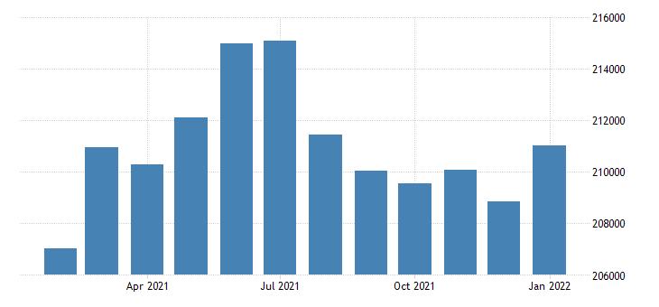 united states civilian labor force in lafayette la msa thous of persons m nsa fed data