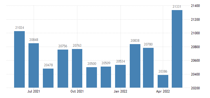 united states civilian labor force in lagrange county in thous of persons m nsa fed data