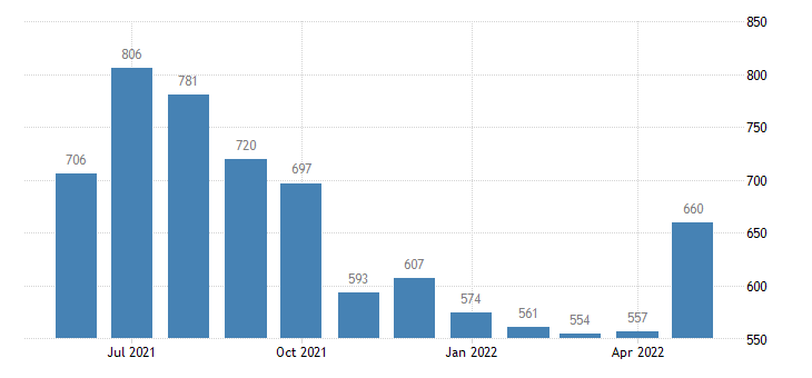 united states civilian labor force in lake and peninsula borough ak thous of persons m nsa fed data