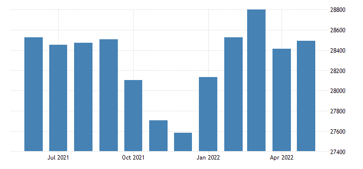 united states civilian labor force in lake county ca thous of persons m nsa fed data