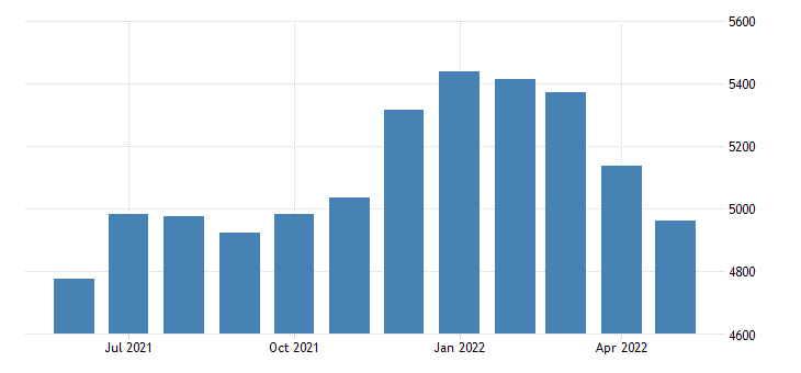 united states civilian labor force in lake county co thous of persons m nsa fed data