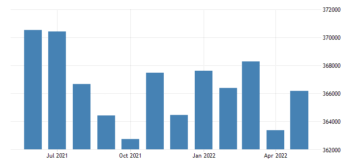 united states civilian labor force in lake county il thous of persons m nsa fed data