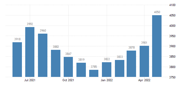united states civilian labor force in lake county mi thous of persons m nsa fed data