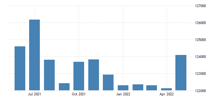 united states civilian labor force in lake county oh thous of persons m nsa fed data