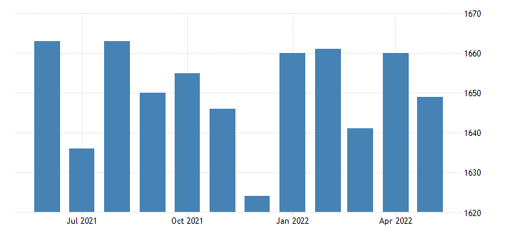 united states civilian labor force in lake county tn thous of persons m nsa fed data