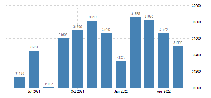 united states civilian labor force in lamar county ms thous of persons m nsa fed data