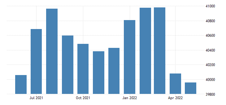 united states civilian labor force in lapeer county mi thous of persons m nsa fed data