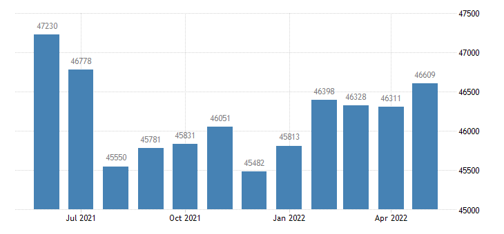 united states civilian labor force in laporte county in thous of persons m nsa fed data