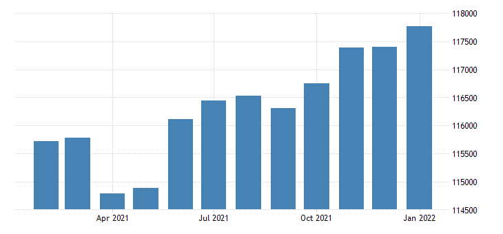 united states civilian labor force in laredo tx msa thous of persons m nsa fed data